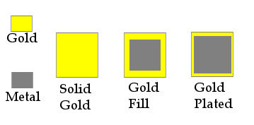Gold Fill Gold Plate and Solid Gold Differences
